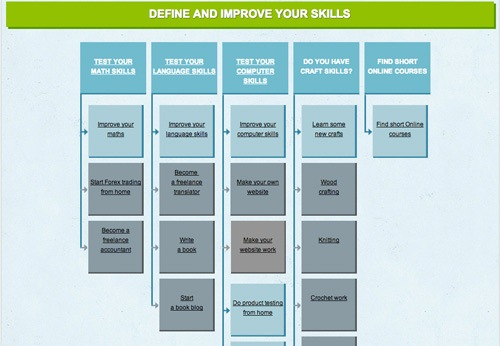Define and improve yours skills