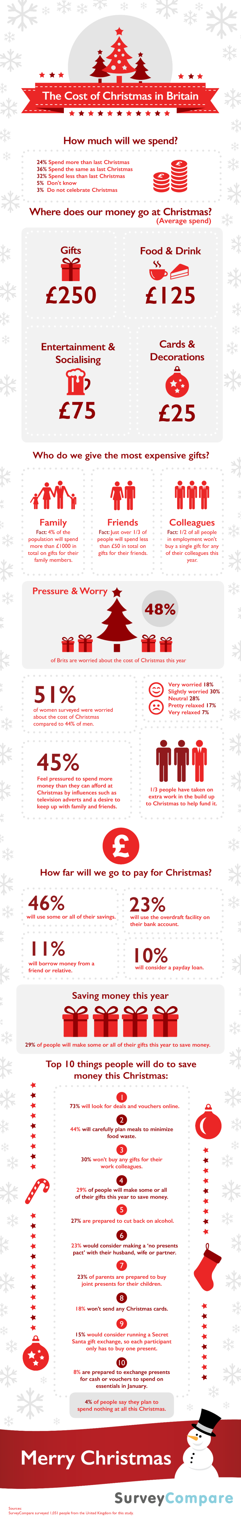 The Cost of Christmas in Britain